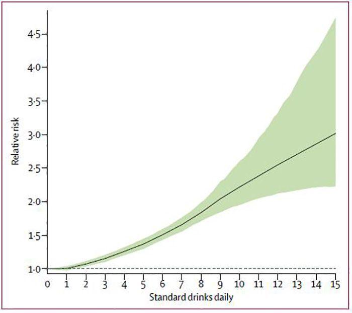 アルコール摂取量と健康リスクのグラフ