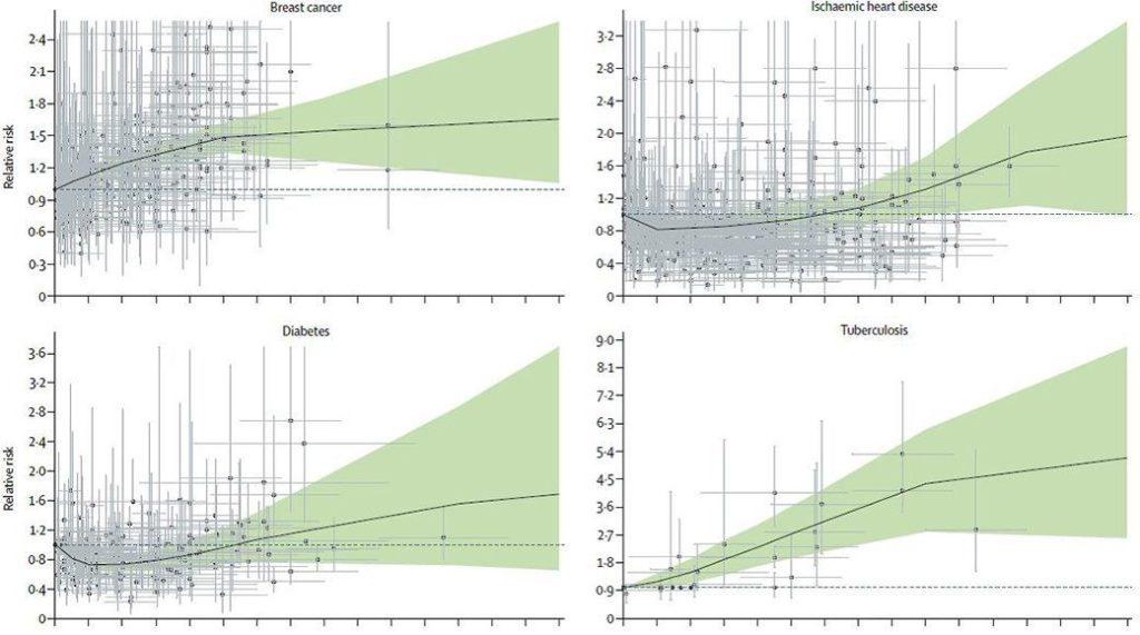 アルコール摂取量と病気のリスクのグラフ